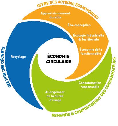 les 7 piliers de l'économie circulaire