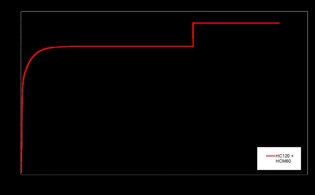 Tunnel du Fréjus - Essais de résistance au feu