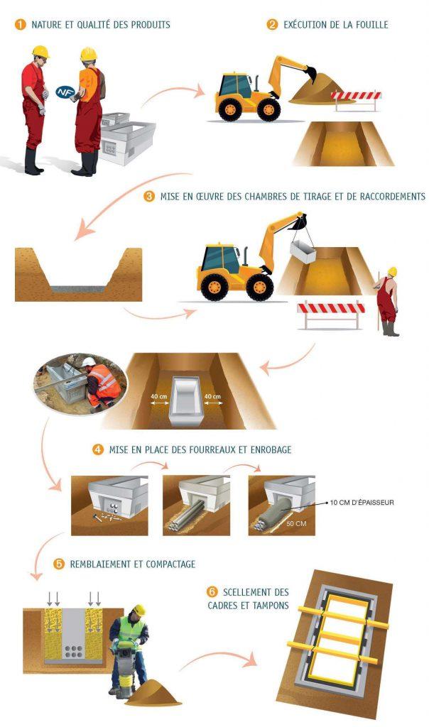 Guide Chambres de tirage et de raccordements