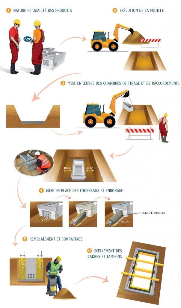 Guide pour les chambres de tirage et de raccordements en for Chambre de tirage
