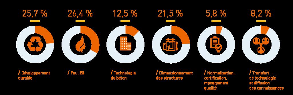 chiffres-2016-etudes-et-recherches-cerib