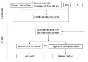 Schéma_2_Système incluant les ERC